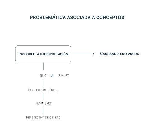 Problemática Asociada a Conceptos Orden Urbano
